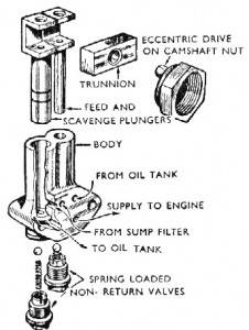 2a. Exploded view of a piston pump.