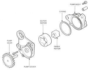 4. Trochoidal pump components. This is the most common now for modern motorcycles.